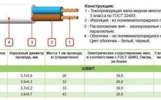 Характеристики провода шввп