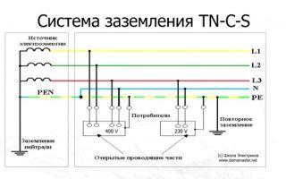 Системы заземления tn-c-s, tn-c, tn-c, tt, it
