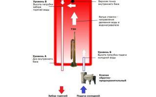 Устройство и принцип работы водонагревателя